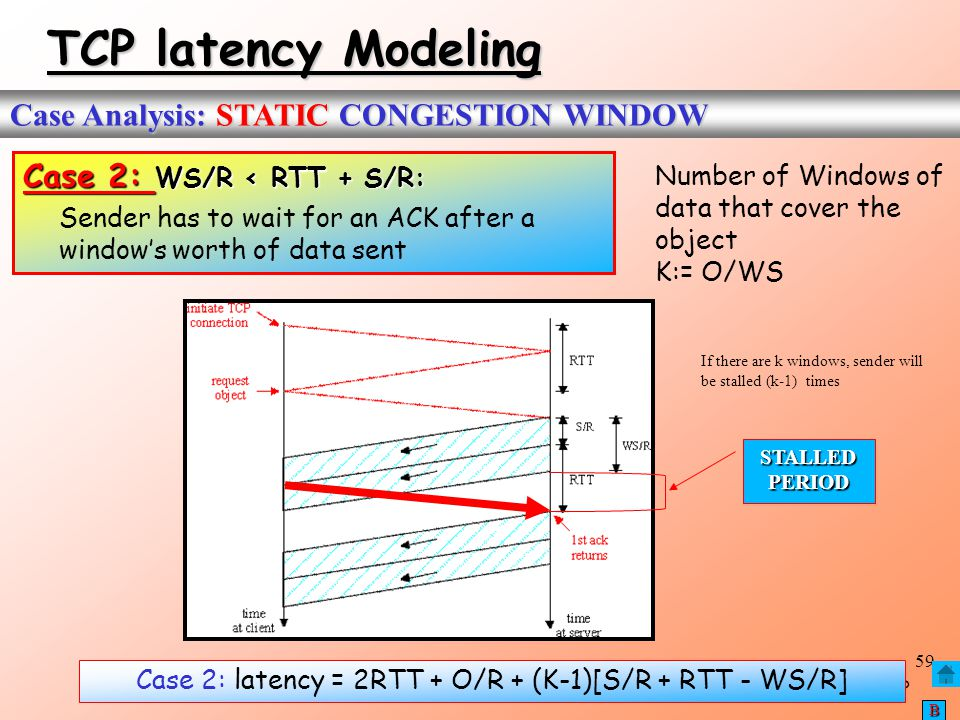 Case 2: latency = 2RTT + O/R + (K-1)[S/R + RTT - WS/R]